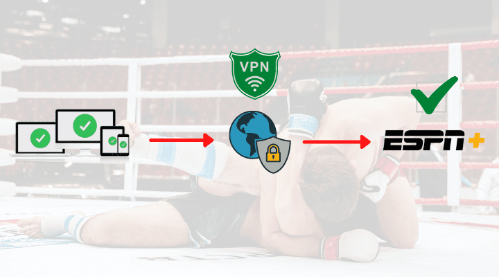 How a VPN works to bypass ESPN+